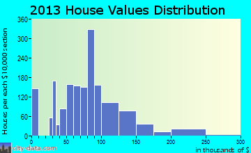 Chisholm home values distribution