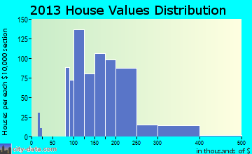 Circle Pines home values distribution