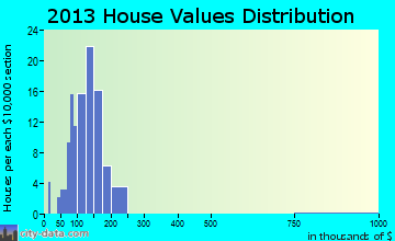 Cleveland home values distribution