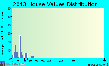 Climax home values distribution