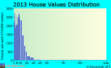North Pinal home values distribution