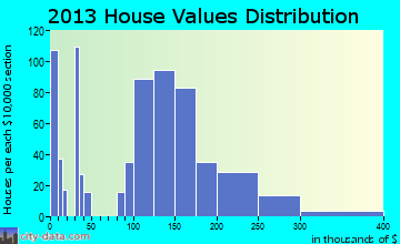 Cold Spring home values distribution