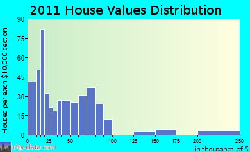 Papago home values distribution