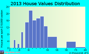 Comfrey home values distribution