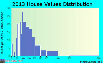 Cottonwood home values distribution