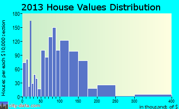 Crookston home values distribution
