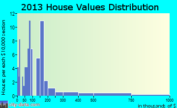 Cuyuna home values distribution