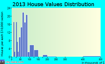 Cyrus home values distribution