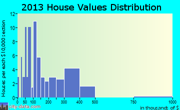 Darwin home values distribution