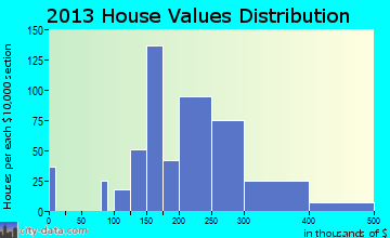 Delano home values distribution