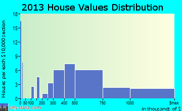 Dellwood home values distribution