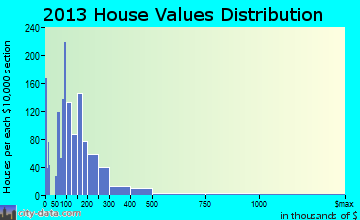Detroit Lakes home values distribution