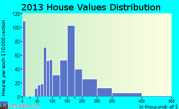 Dilworth home values distribution