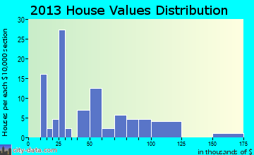 Fisher home values distribution