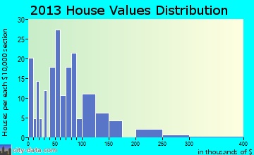Eagle Bend home values distribution