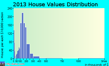 East Grand Forks home values distribution