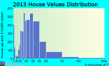 Eden Prairie home values distribution