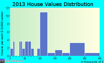 Elba home values distribution