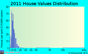 Elbow Lake home values distribution