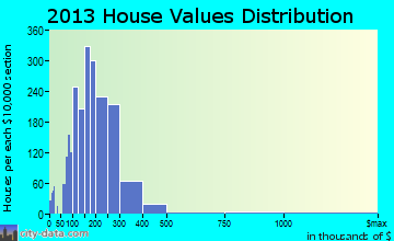 Elk River home values distribution