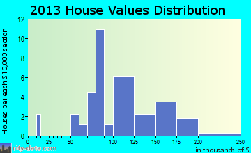 Elrosa home values distribution