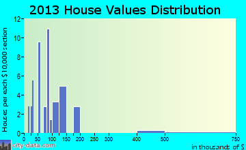 Erhard home values distribution