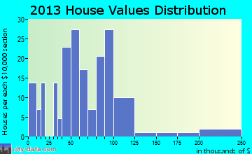 Floodwood home values distribution