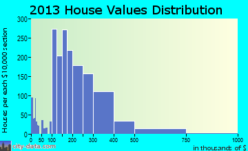 Forest Lake home values distribution
