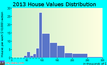 Fountain home values distribution