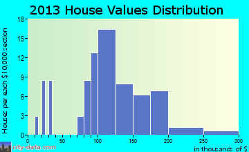 Garfield home values distribution