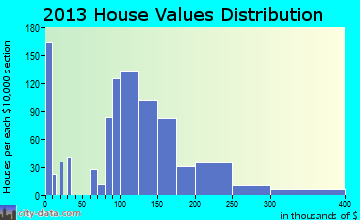 Glencoe home values distribution