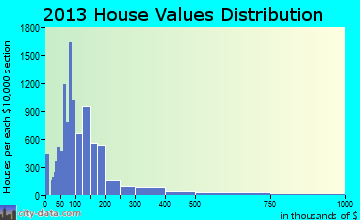 Fort Smith home values distribution