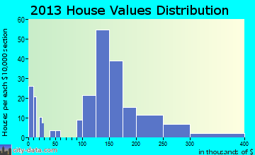 Goodhue home values distribution