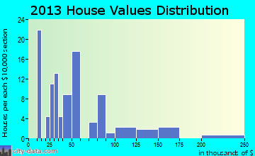 Granada home values distribution