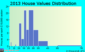 Grand Marais home values distribution