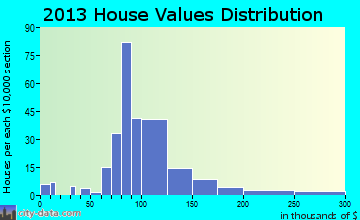 Grand Meadow home values distribution