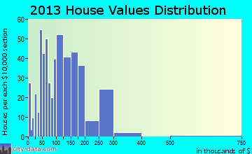 Hawley home values distribution