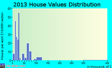 Garland home values distribution