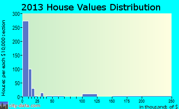 Hilltop home values distribution