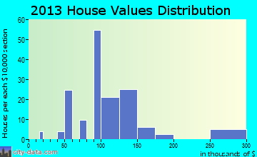 Kandiyohi home values distribution