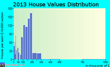 Kasson home values distribution
