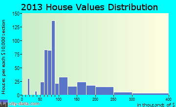 Gentry home values distribution