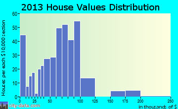 Keewatin home values distribution