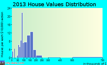 Kellogg home values distribution