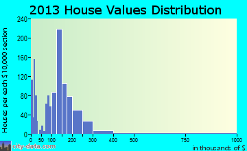 Lake City home values distribution