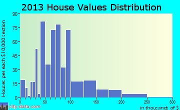 Lakefield home values distribution