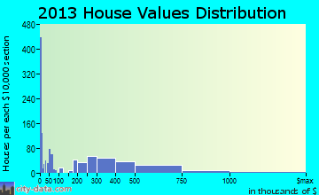 Lake Elmo home values distribution