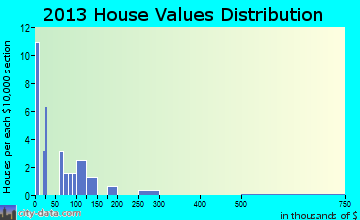 Lake Henry home values distribution