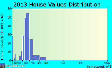 Lakeland home values distribution