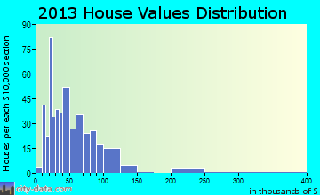 Lamberton home values distribution